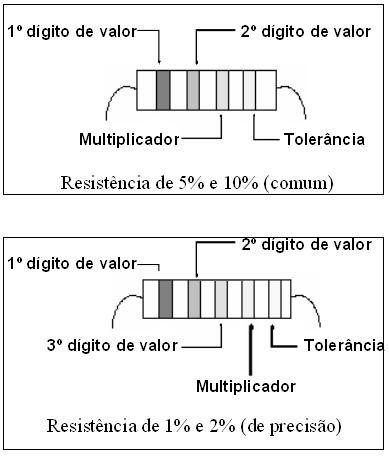 resistores1